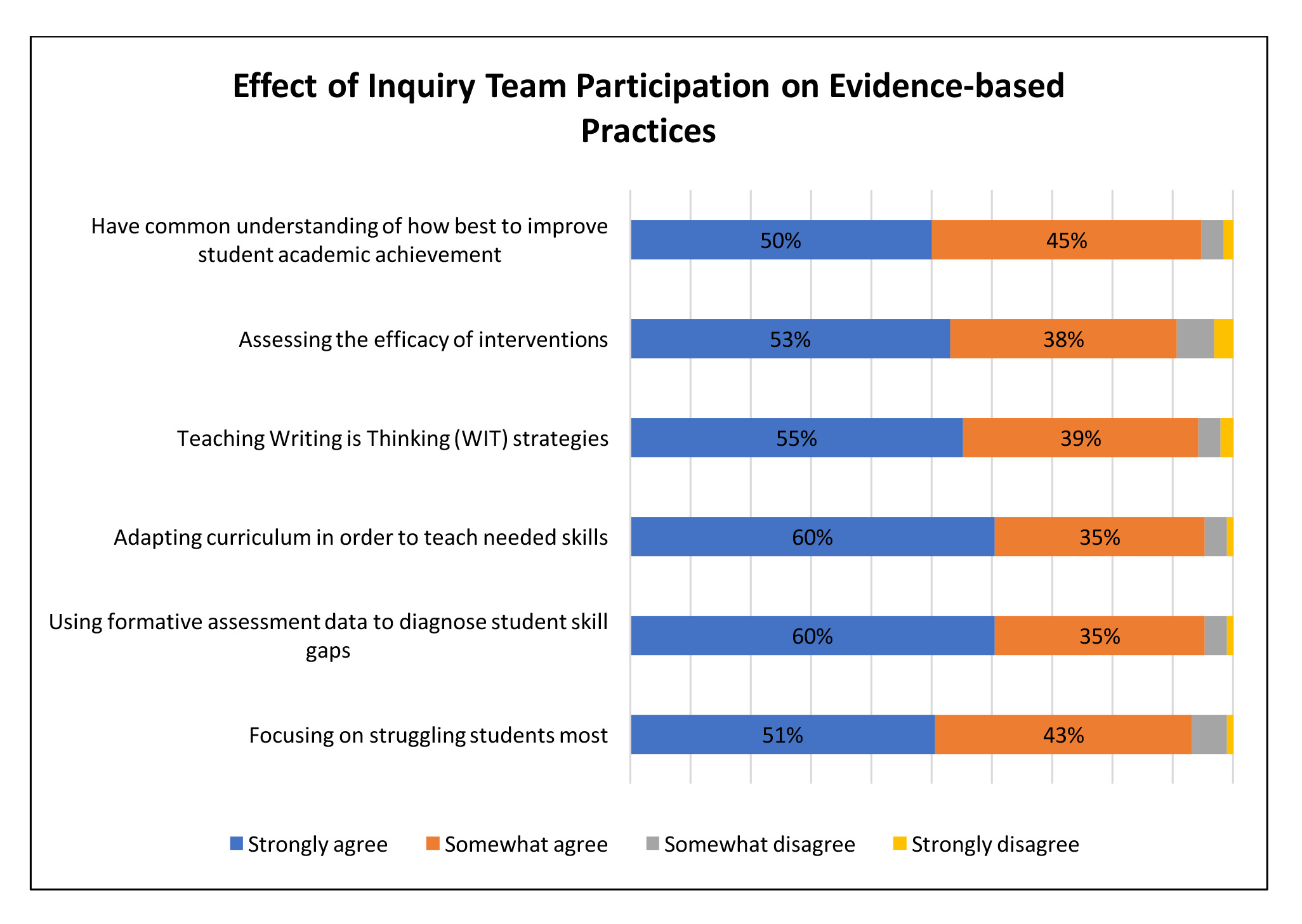 Effect of Inquiry Participation on Improvement of Evidence-based Practices