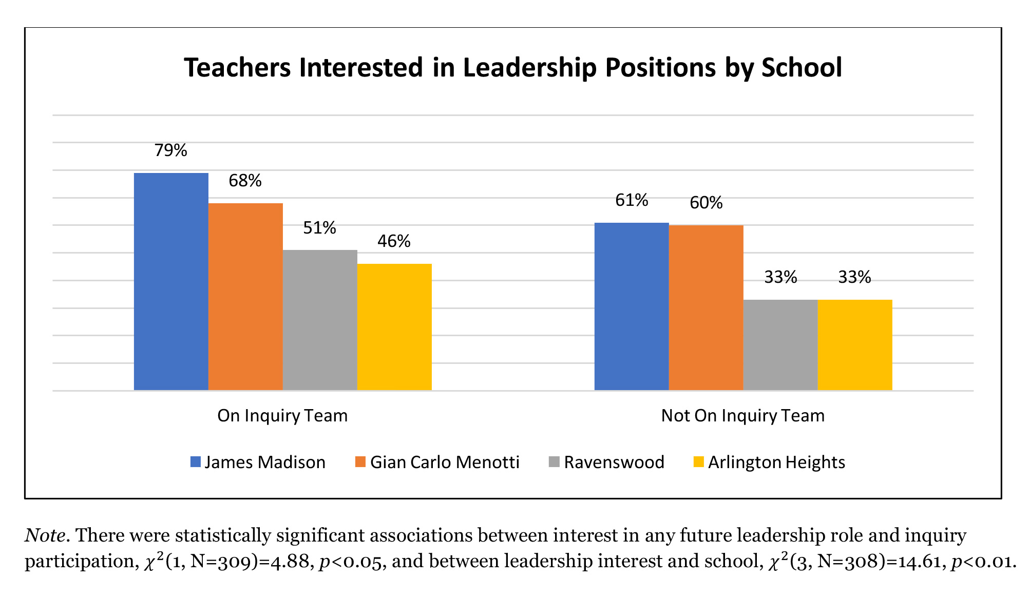 Teachers Interested in Leadership Positions by School