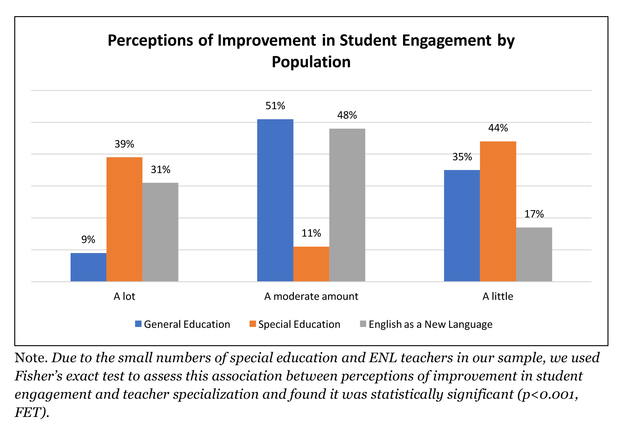 Perceptions of Improvement in Student Engagement by Population