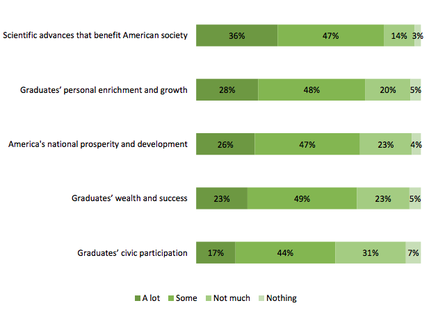 Majority of Americans also believe that colleges and universities benefit both society-at-large and individual graduates.