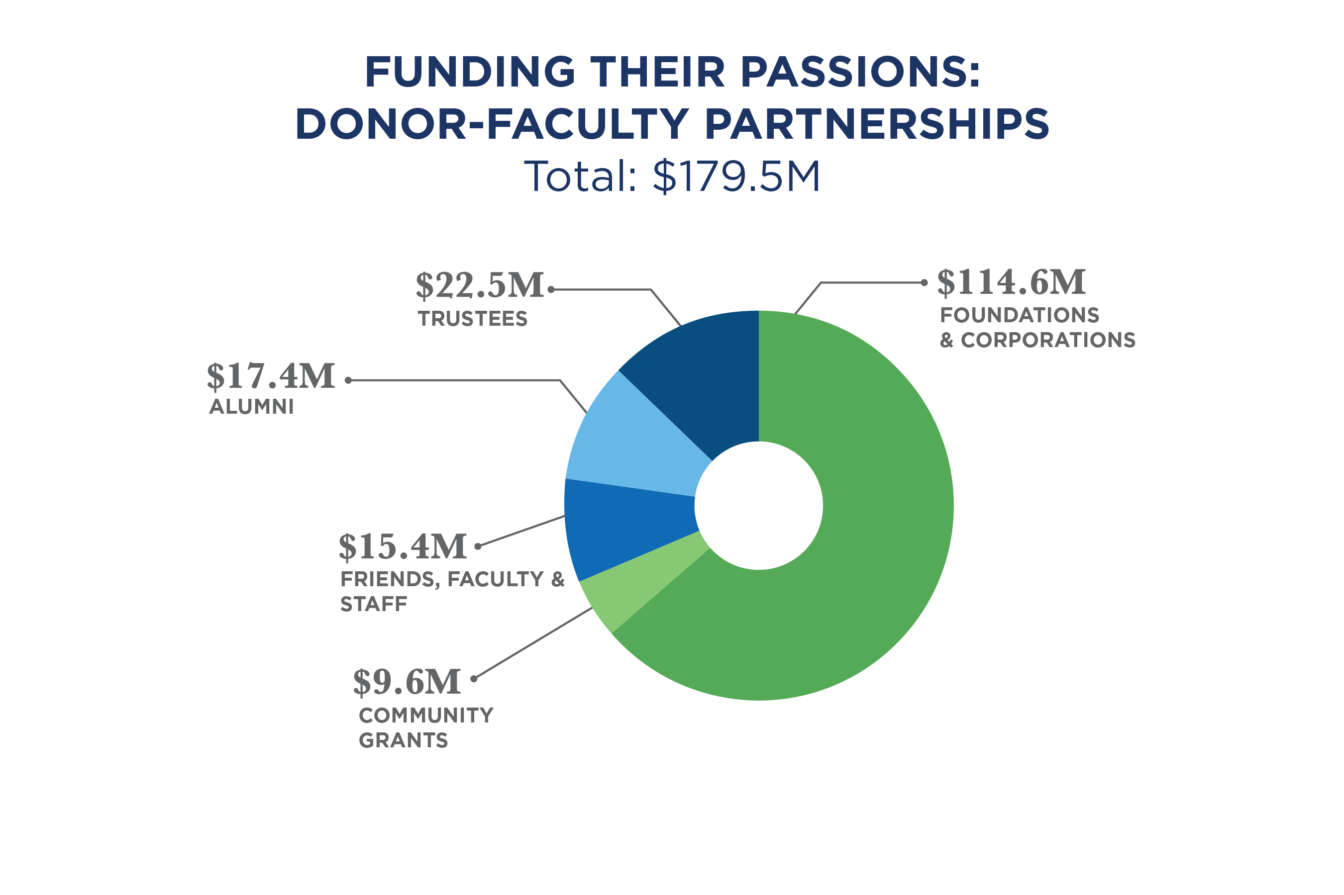 Chart showing Giving to Support Faculty & Programs by constituency, 64% ($114.6M) from Foundations & Corporations, 13% ($22.5M) from Trustees, 10% ($17.4M) from Alumni, 8% ($14.9M) from Friends, 5% ($9.6M) from Government Grants, and .3% ($.5M) from Faculty & Staff