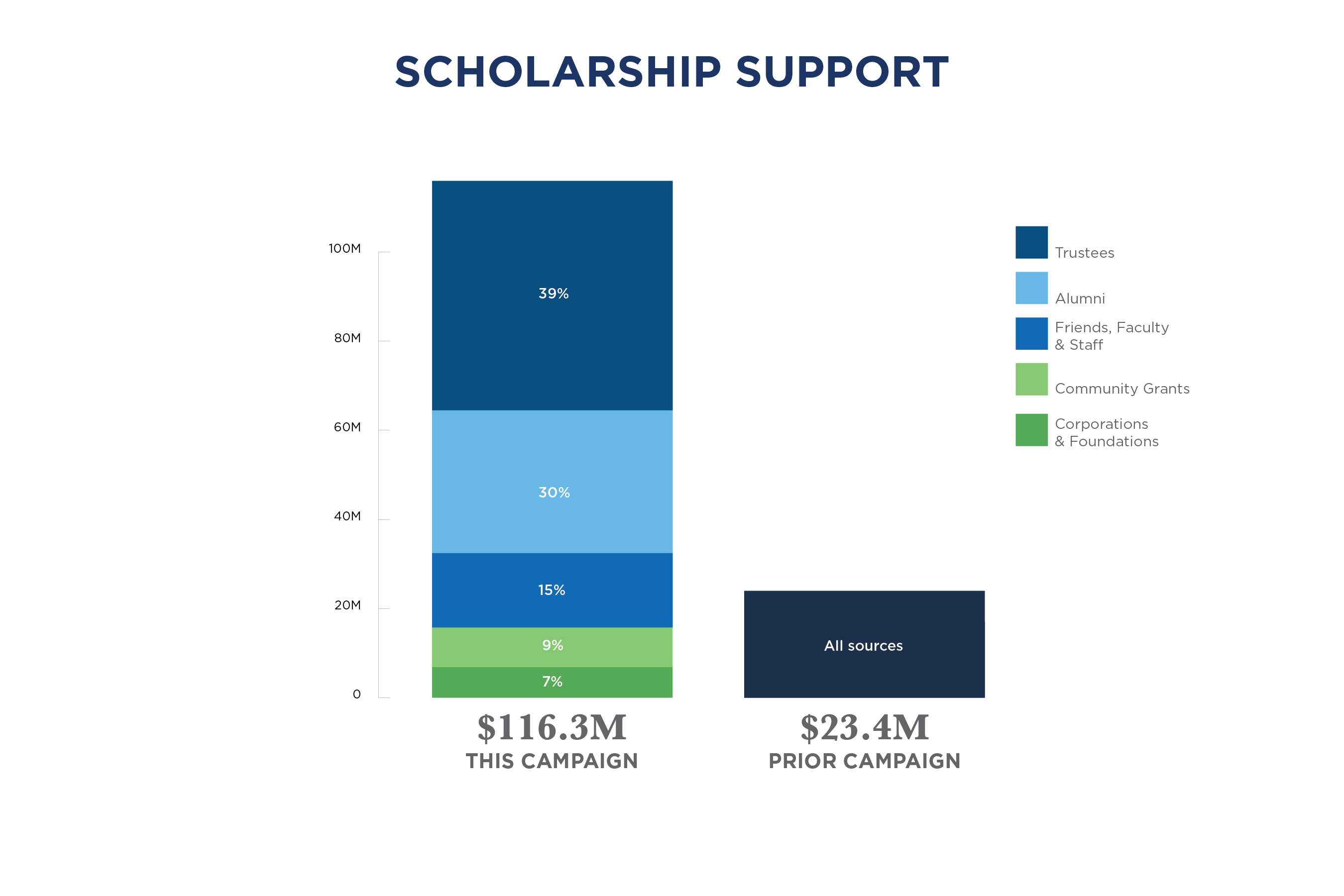Chart showing Campaign Scholarship Support with 83% ($116.3M) in 2018 v. 17% ($23.4M) in the prior campaign
